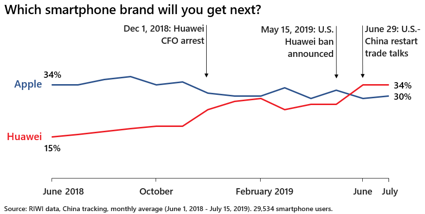 Which smartphone brand will you get next? Monthly average (June 1, 2018 - July 15, 2019). 29,534 smartphone users.