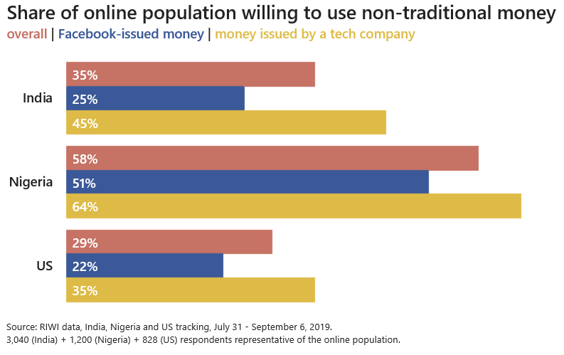 Share of online population willing to use non-traditional money