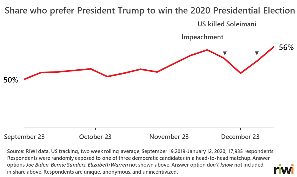 U S 2020 Predictive Election Tracker January Update Riwi