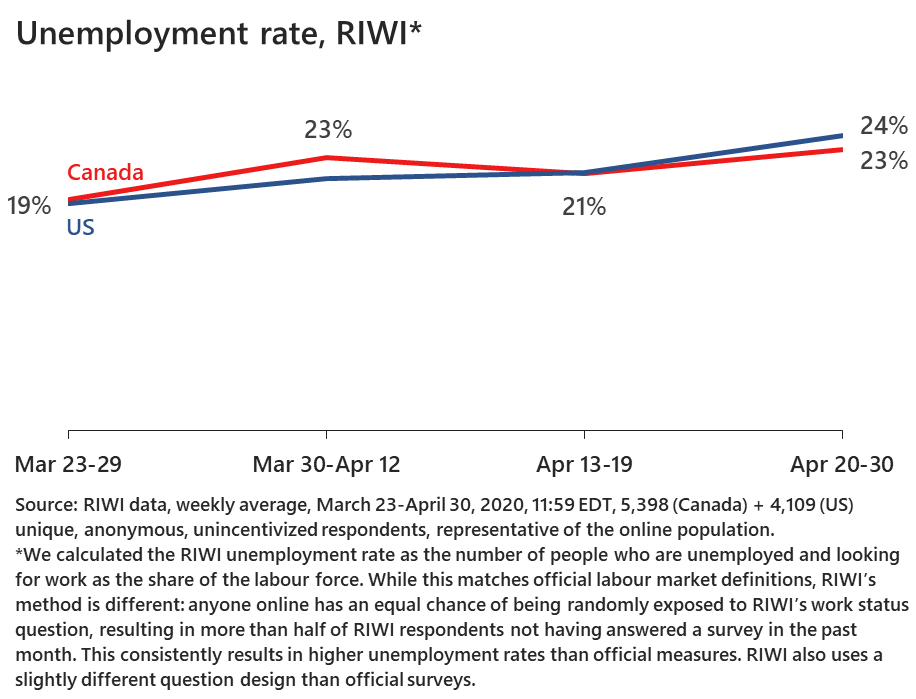 COVID-19's Income Truth: Real-time losses are worse than they appear - RIWI