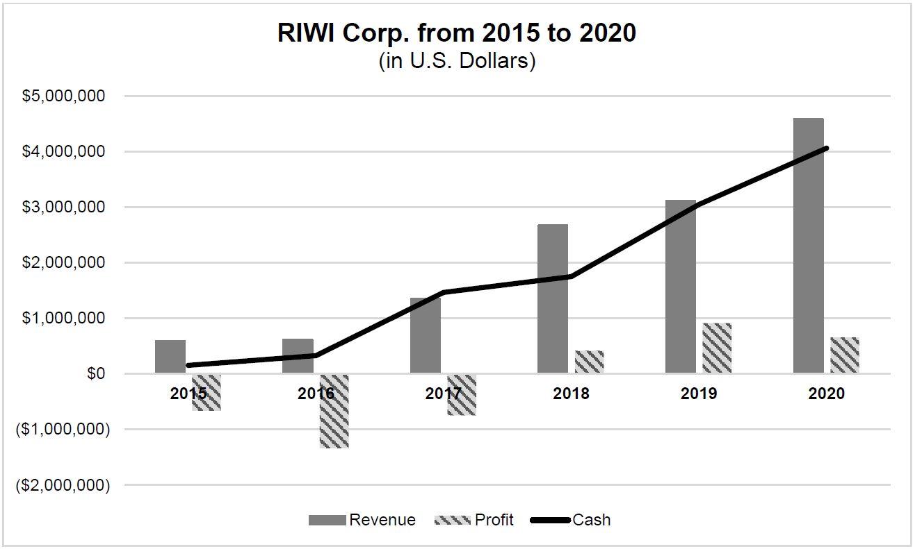 riwi-report-2015-2020