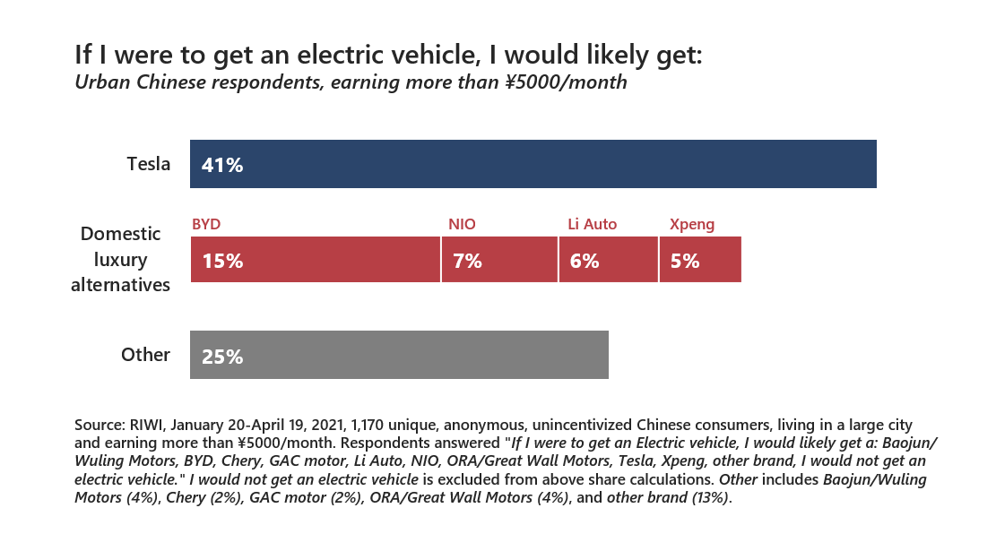 Share of Chinese consumers reporting their choice of luxury electric vehicle brand January-April 202