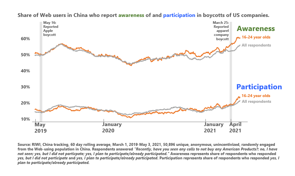 Share of randomly engaged Web-users in China reporting awareness of US boycotts, March 1, 2019-May 3, 2021