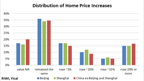 Mark Kruger - Figure 3: Distribution of Home Price Increases