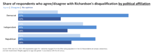 Share of respondents who agree/disagree with Richardson's disqualification by political affiliation