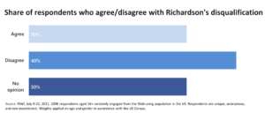 Share of respondents who agree/disagree with Richardson's disqualification