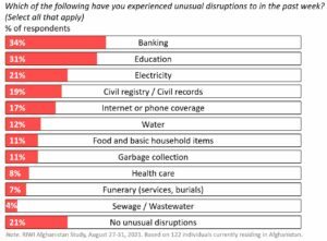 Share of respondents reporting disruptions to services in the past week, August 27-31, 2021