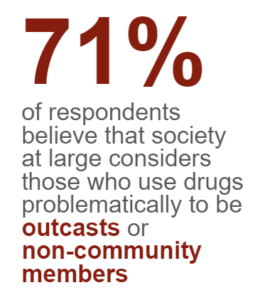 71% of respondents believe that society considers those who use drugs problematically to be outcasts and non-community members