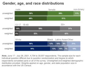 Gender, age, and race distributions
