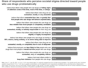 Share of respondents who perceive societal stigma directed toward people who use drugs problematically, June 17, 2021-July 26, 2021
