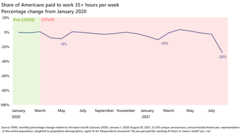 RIWI's full time jobs index shows a marked deterioration in August from the very positive numbers in July