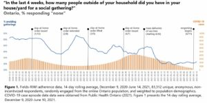Percent of respondents reporting that they did not have people outside of their household in their house/yard versus daily COVID-19 cases