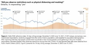 Percent of respondents reporting distancing/masking while having people outside their household in their house/yard versus daily COVID-19 cases